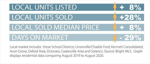 August Real Estate Market