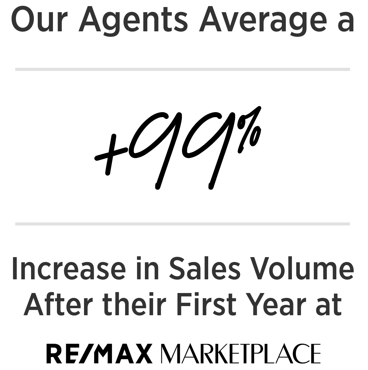 Average 99.66% increase in sales volume.